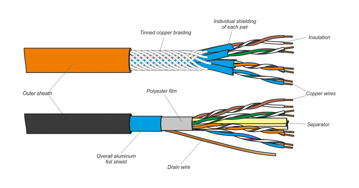 it's worth mentioning that not the all elements mentioned below are  obligatory for twisted pair cable